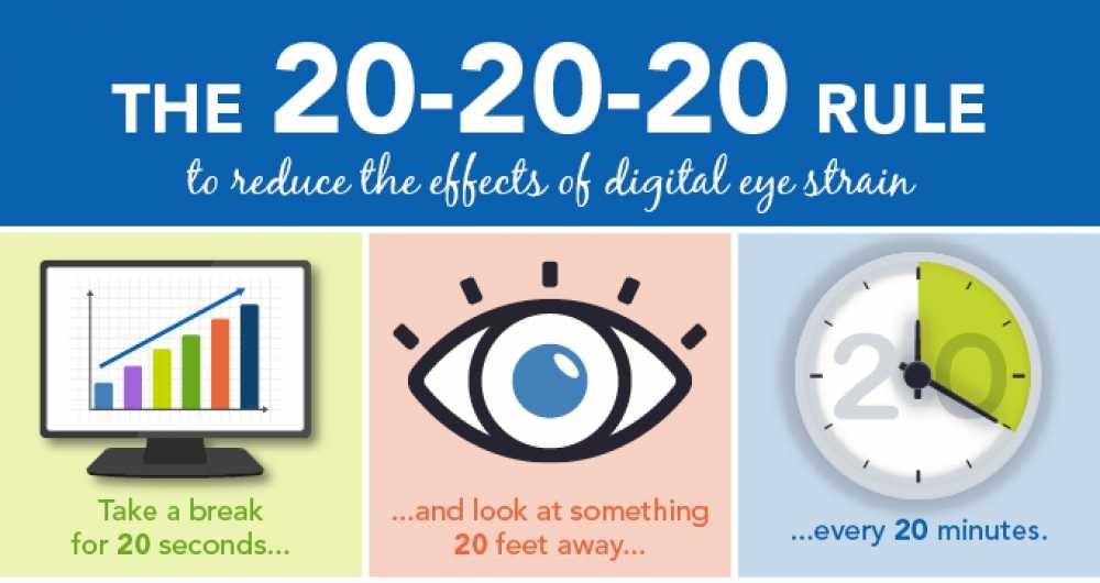 Infographic för 20 20 20 öga avkoppling regel